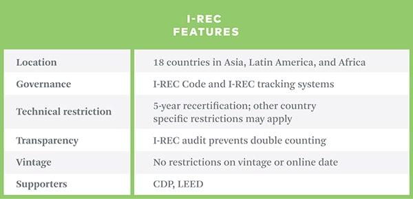 IRECs chart